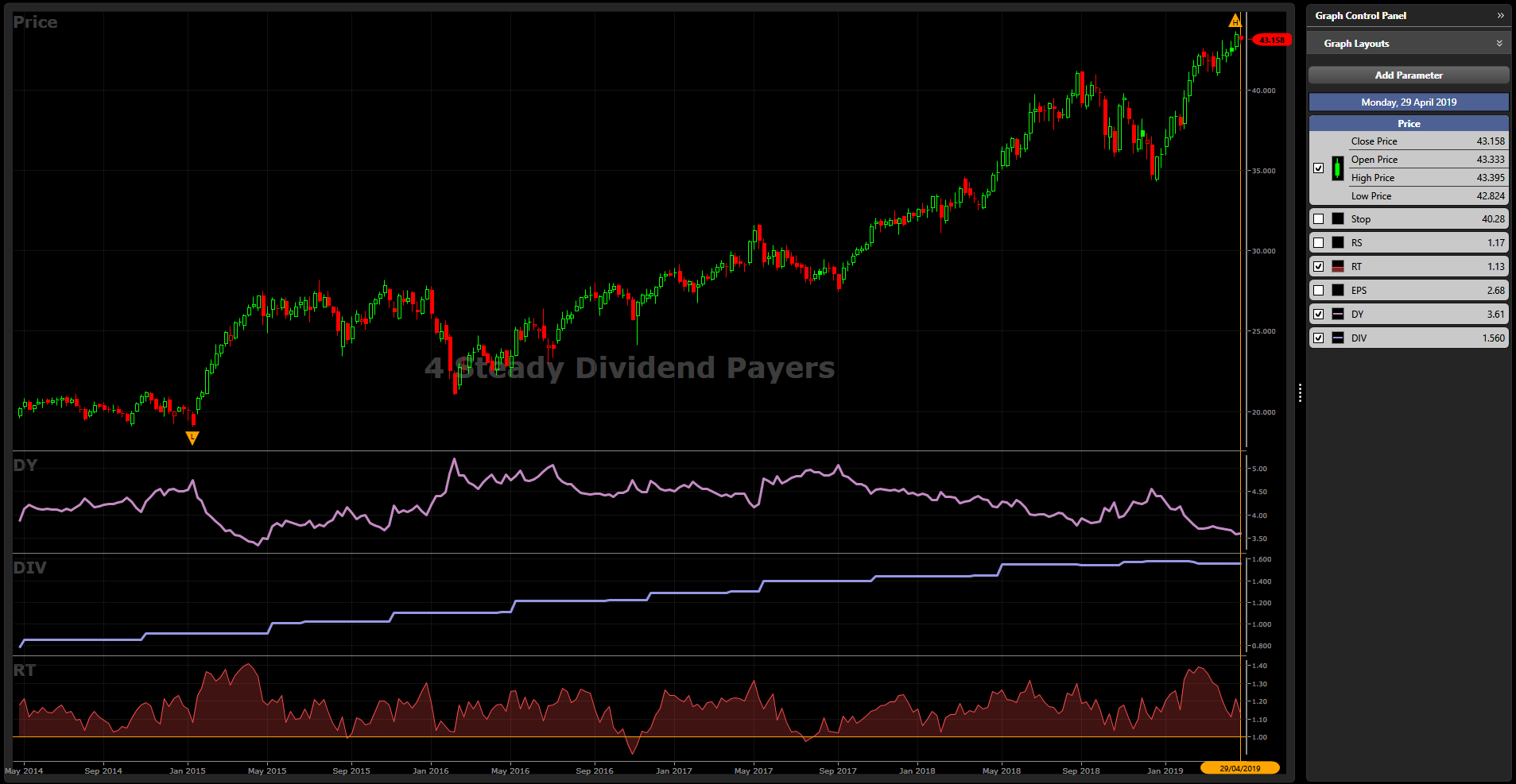 Top 4 Dividend Payers